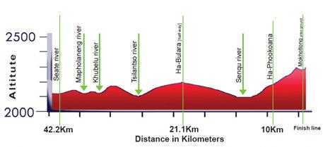 Lesotho-high-altitude-marathon-profile